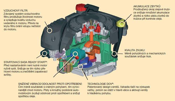 Princip DOV motoru